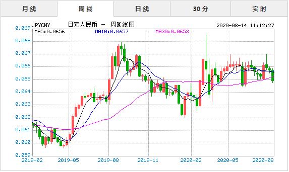 2020年8月14日今日日元兑人民币汇率实时行情一览表