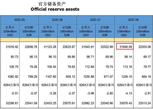 中国8月外汇储备,中国8月外汇储备发布