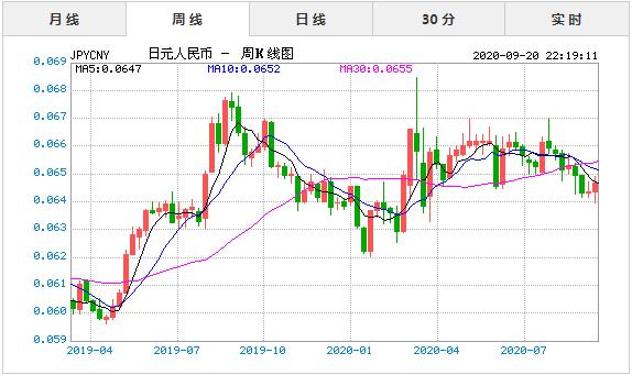 日元对人民币汇率,日元汇率
