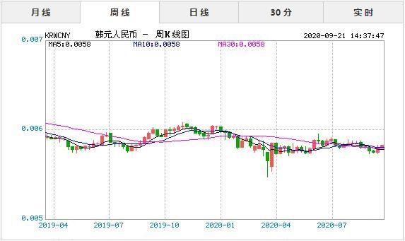 韩元汇率对人民币,韩元汇率对人民币今日