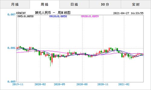 韩元汇率对人民币