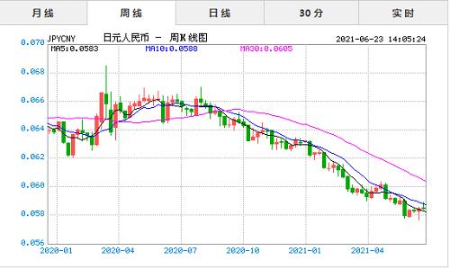 日元对人民币汇率