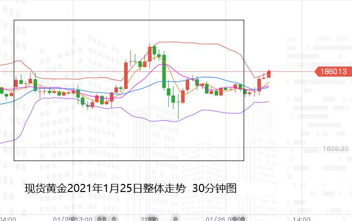 张尧浠:美联储会议预期偏支撑、黄金动力受限仍有反弹
