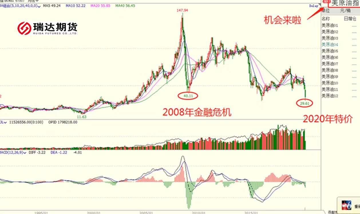 国际油价暴跌,中国大妈,都想着去抄底。