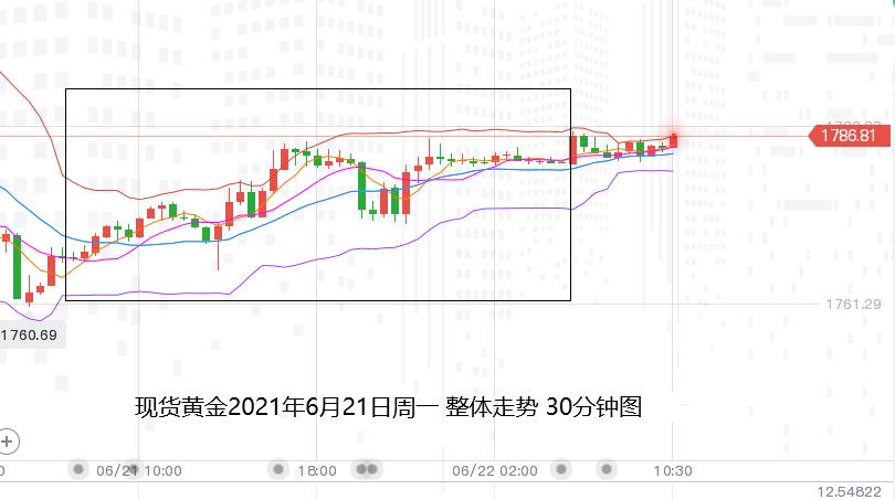 张尧浠:加息预期降温美元回落稍歇、黄金止跌反弹关注1802