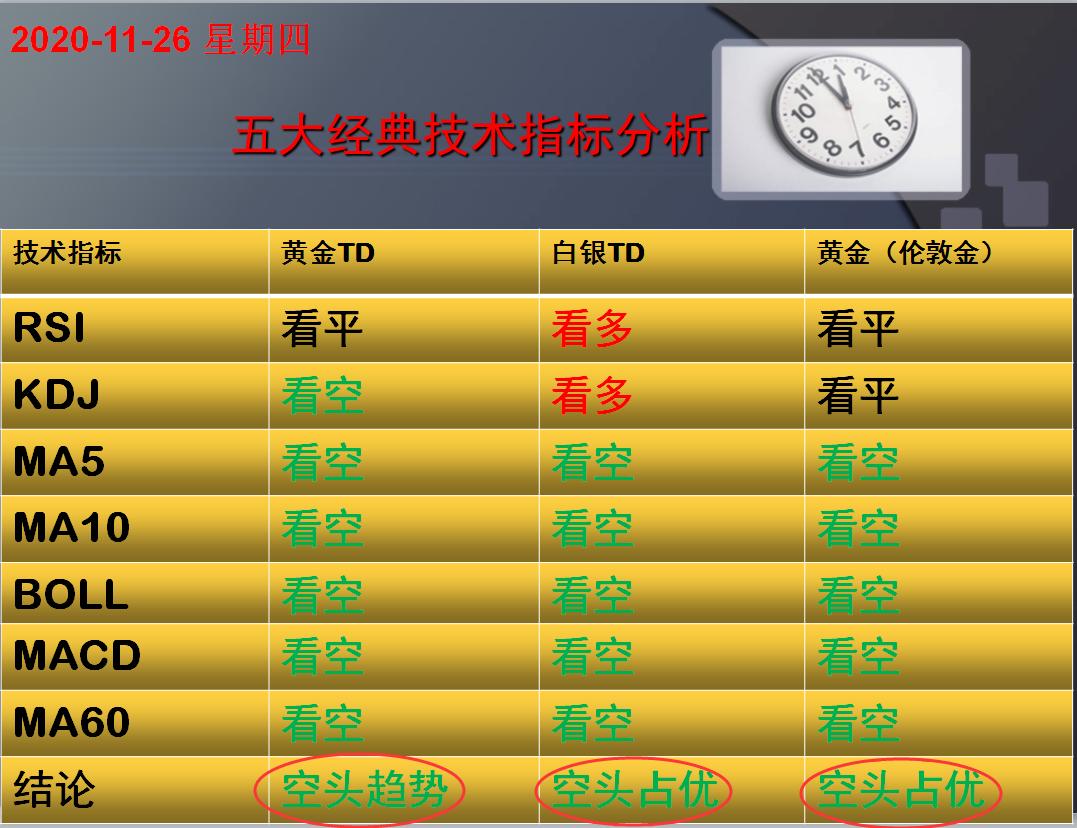 方向前:11.26黄金白银五大经典技术指标分析