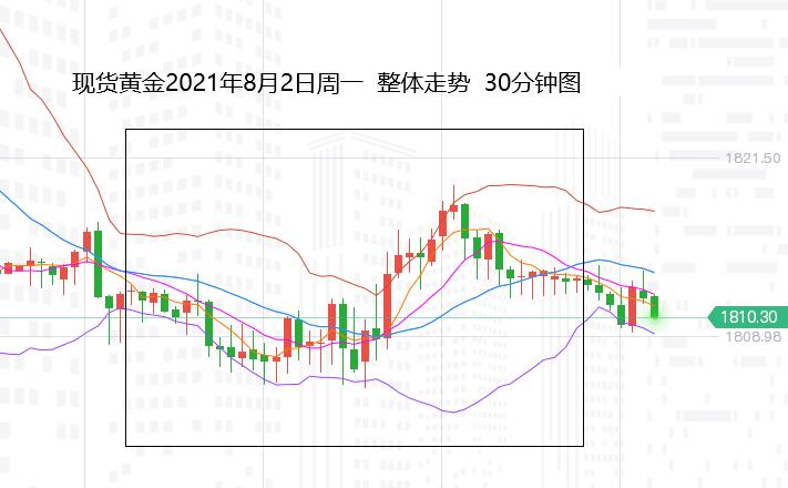 张尧浠:美元美债双降趋跌、黄金短线承压中期看涨