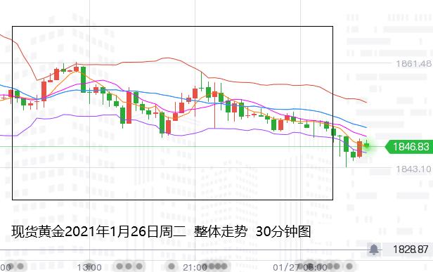 张尧浠:刺激计划恐缩水施压黄金、觊觎利率决议生利好