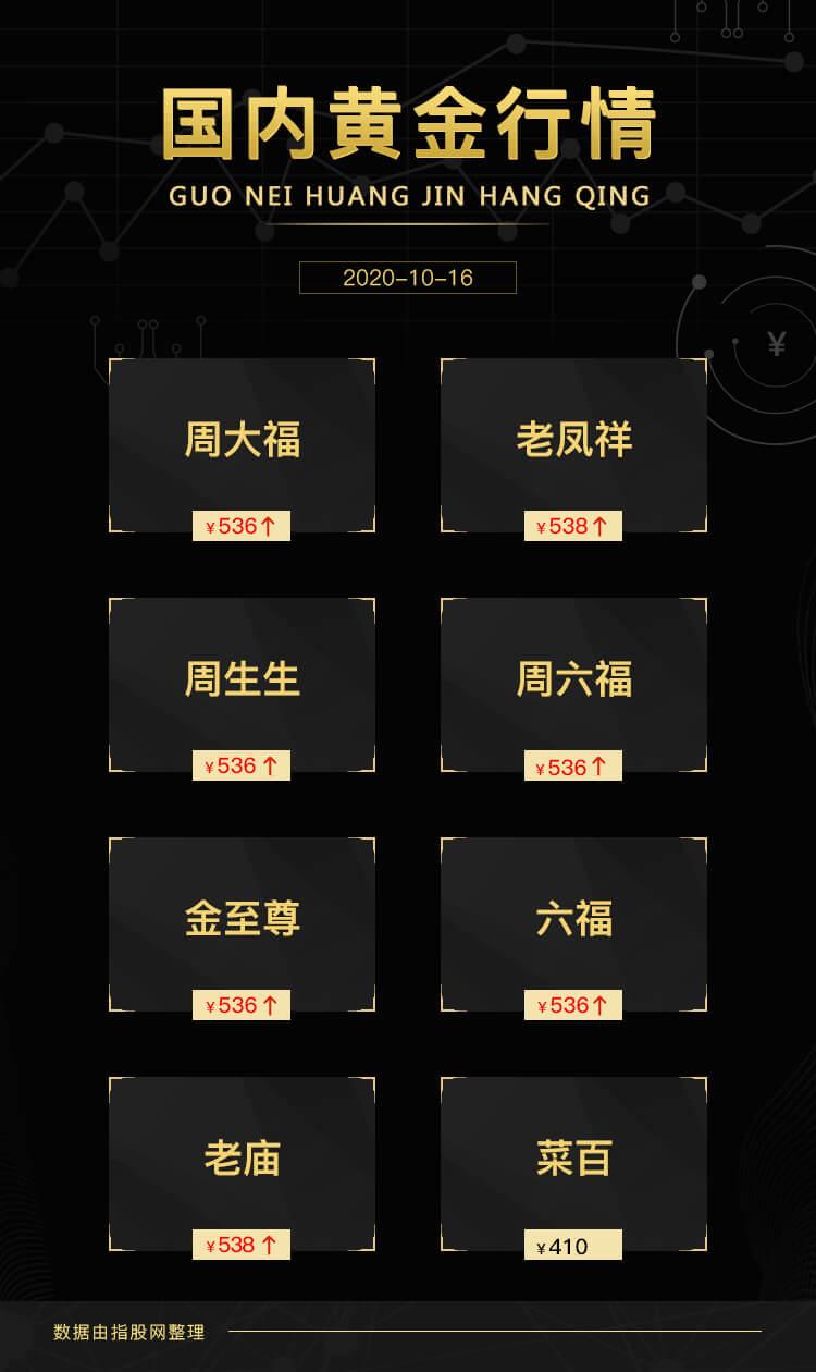 2020年10月16日中国黄金行情