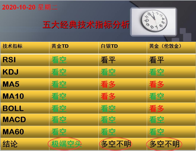 方向前:10.19黄金白银五大经典技术指标分析