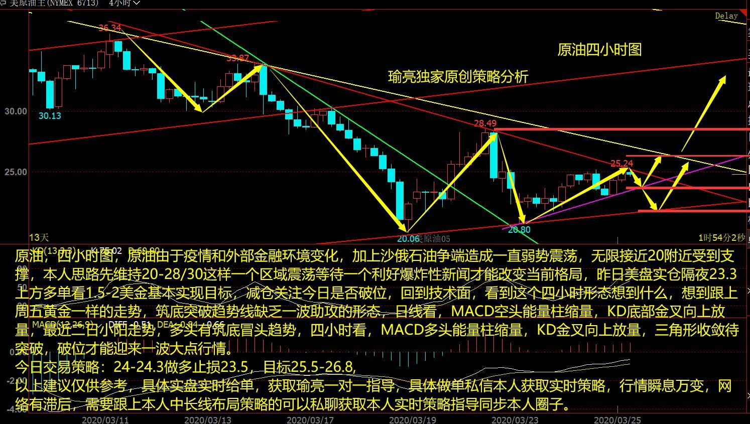 黄瑜亮:3-25原油弱势震荡筑底待破位 今日交易策略分析