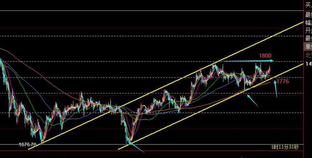 郑氏点银:黄金大区间仍反复震荡,原油短期受压