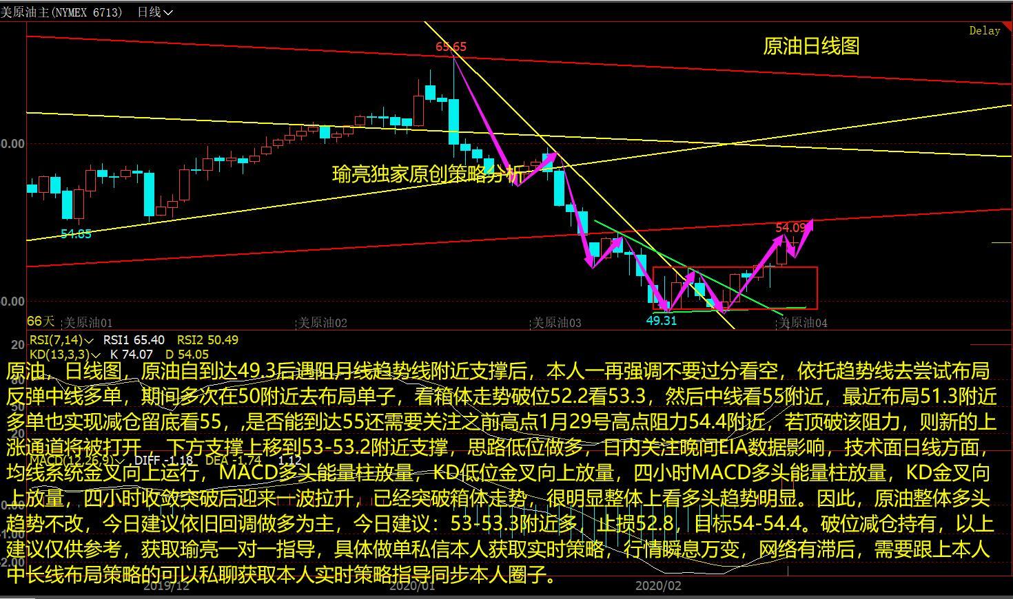 黄瑜亮:2-20原油多头如期爆发剑指55 今日交易策略分析