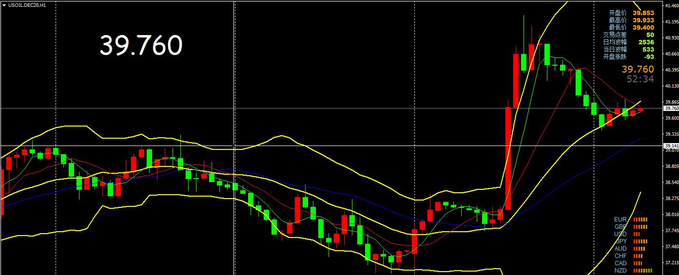 成朗:11.10原油回落低多,今日行情分析及操作建议