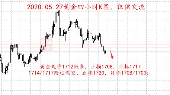 苏振州:05.27黄金中线布局空1680,原油多单直追36.