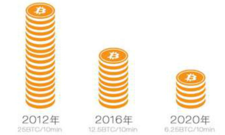比特币减产趋势
