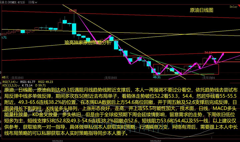 黄瑜亮:周评原油震荡反弹55上方不变 下周依托这一线短多