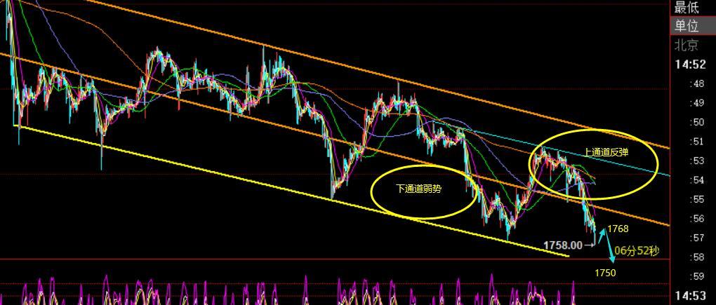 郑氏点银:黄金短线回归弱势,白银抗跌,油调整需求