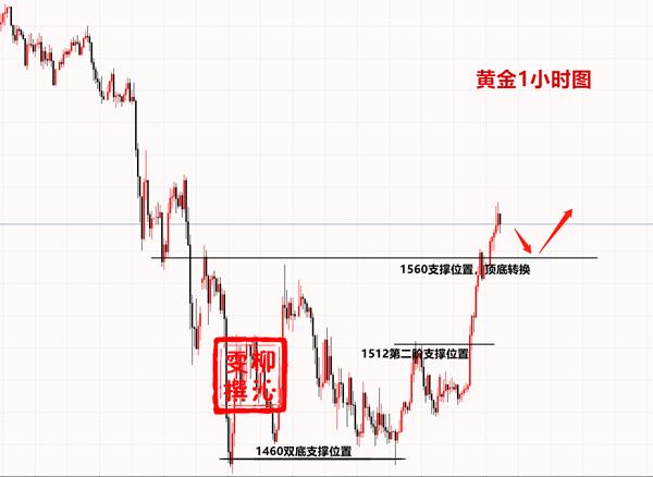 柳沁雯金价开启上涨模式,3.24黄金操作建议3.24黄金操作