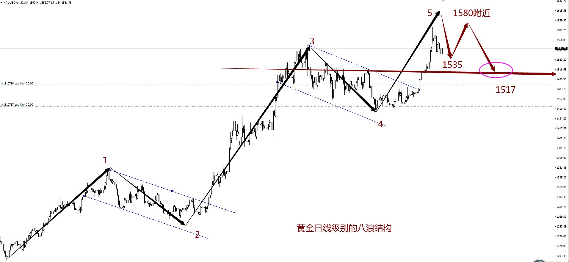 赵博文:黄金突破1550,八浪继续上行,注意上方承压回踩!