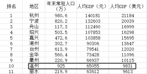 温州人均GDP