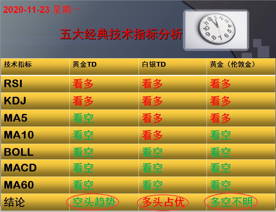 方向前:11.23黄金白银五大经典技术指标分析