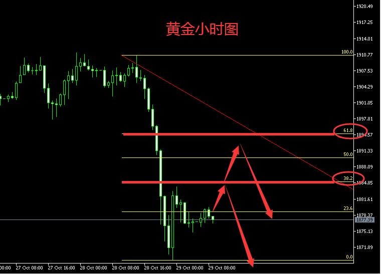 茂林读经:今日黄金还会跌吗?原油续跌看双底