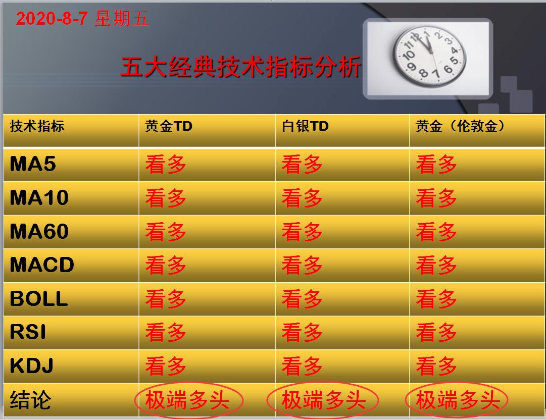 方向前:8.7黄金白银五大经典技术指标分析