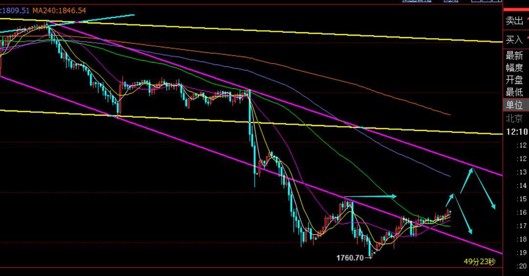 郑氏点银:黄金短期超跌反弹修正,原油再度走高