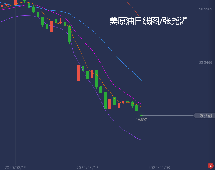 张尧浠:原油低开突生压力、黄金本周先行承压后跟涨