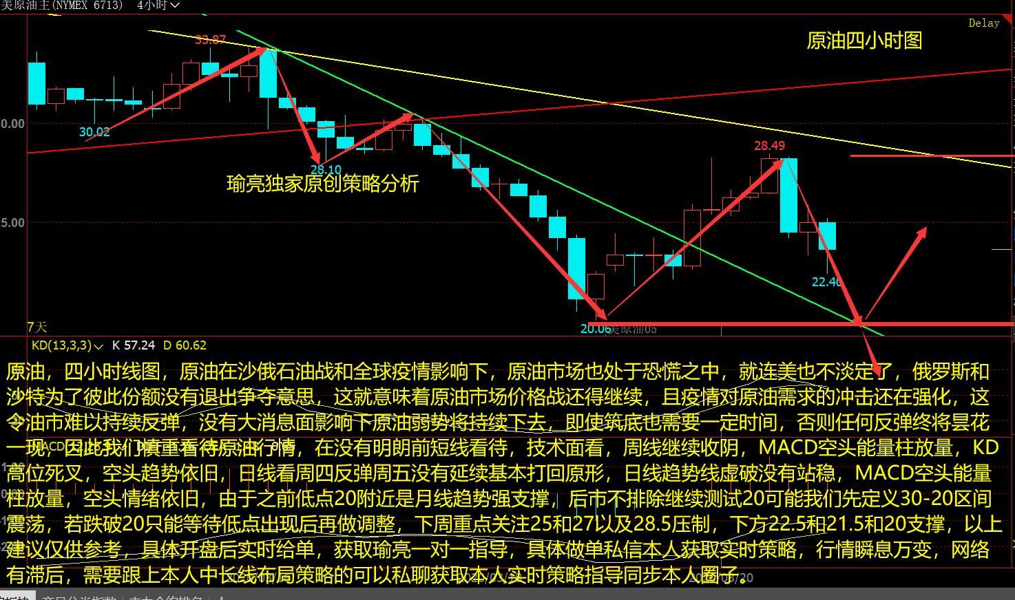 黄瑜亮:3-21周评原油莫早言见底走势 争夺不停难有大起色